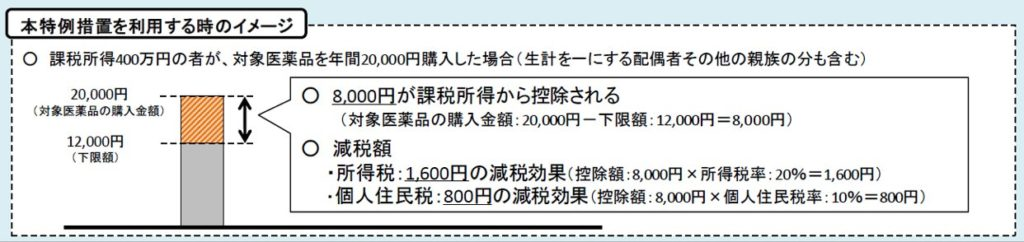厚労省減税