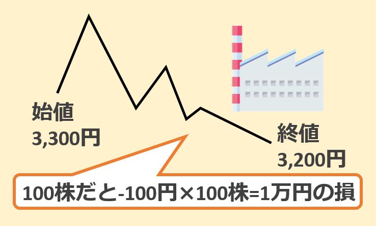 100株1単元株式投資リスク