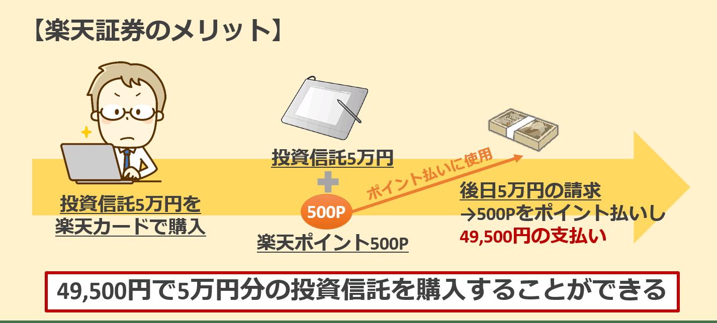 楽天証券楽天カード決済500ポイントメリット